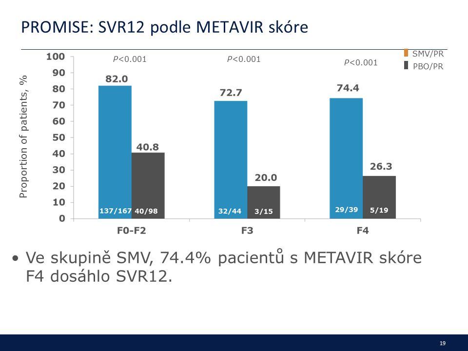 19 PROMISE: SVR12 podle METAVIR skóre Proportion of patients, % Ve skupině SMV, 74.4% pacientů s METAVIR skóre F4 dosáhlo SVR12.