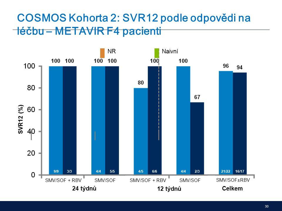 30 COSMOS Kohorta 2: SVR12 podle odpovědi na léčbu – METAVIR F4 pacienti SMV/SOF±RBV SVR12 (%) SMV/SOF + RBV SMV/SOF 24 týdnů 12 týdnů Celkem 9/93/34/45/54/56/64/42/321/2216/17 NRNRNaivní