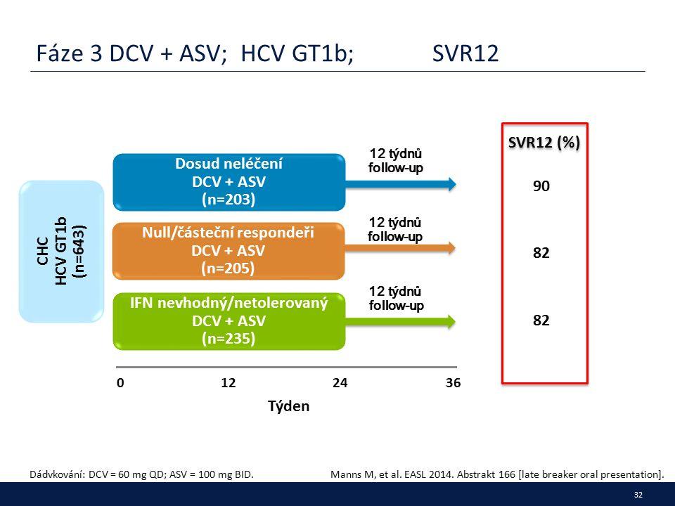 32 Fáze 3 DCV + ASV; HCV GT1b; SVR12 Dádvkování: DCV = 60 mg QD; ASV = 100 mg BID.Manns M, et al.