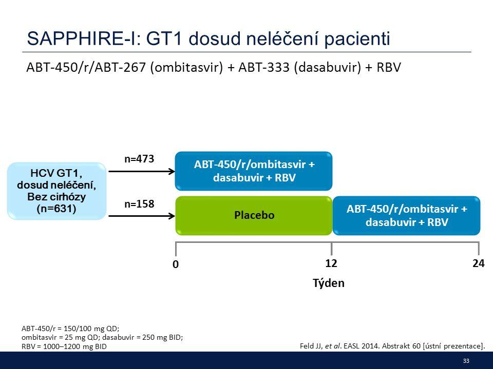 33 SAPPHIRE-I: GT1 dosud neléčení pacienti ABT-450/r/ABT-267 (ombitasvir) + ABT-333 (dasabuvir) + RBV ABT-450/r = 150/100 mg QD; ombitasvir = 25 mg QD; dasabuvir = 250 mg BID; RBV = 1000–1200 mg BID Feld JJ, et al.