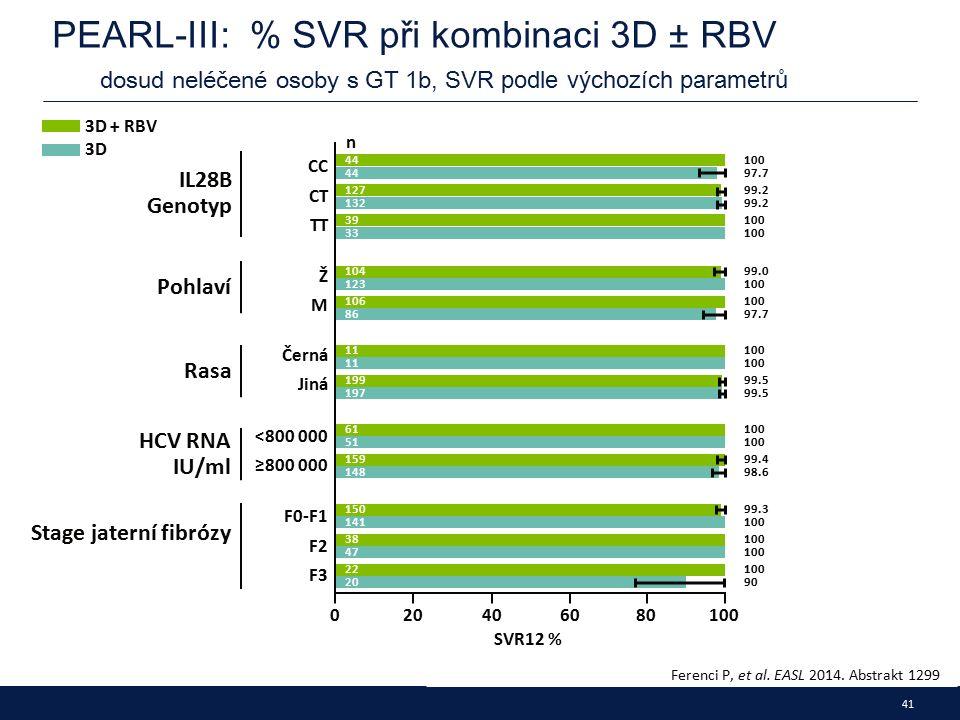41 PEARL-III: % SVR při kombinaci 3D ± RBV dosud neléčené osoby s GT 1b, SVR podle výchozích parametrů Ferenci P, et al.