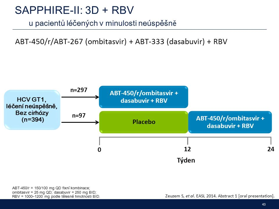 43 SAPPHIRE-II: 3D + RBV u pacientů léčených v minulosti neúspěšn ě ABT-450/r/ABT-267 (ombitasvir) + ABT-333 (dasabuvir) + RBV Zeuzem S, et al.