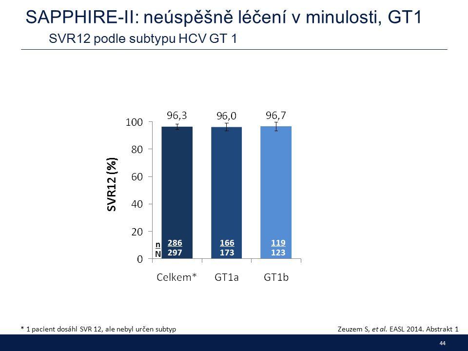 44 SAPPHIRE-II: neúspěšně léčení v minulosti, GT1 SVR12 podle subtypu HCV GT 1 Zeuzem S, et al.