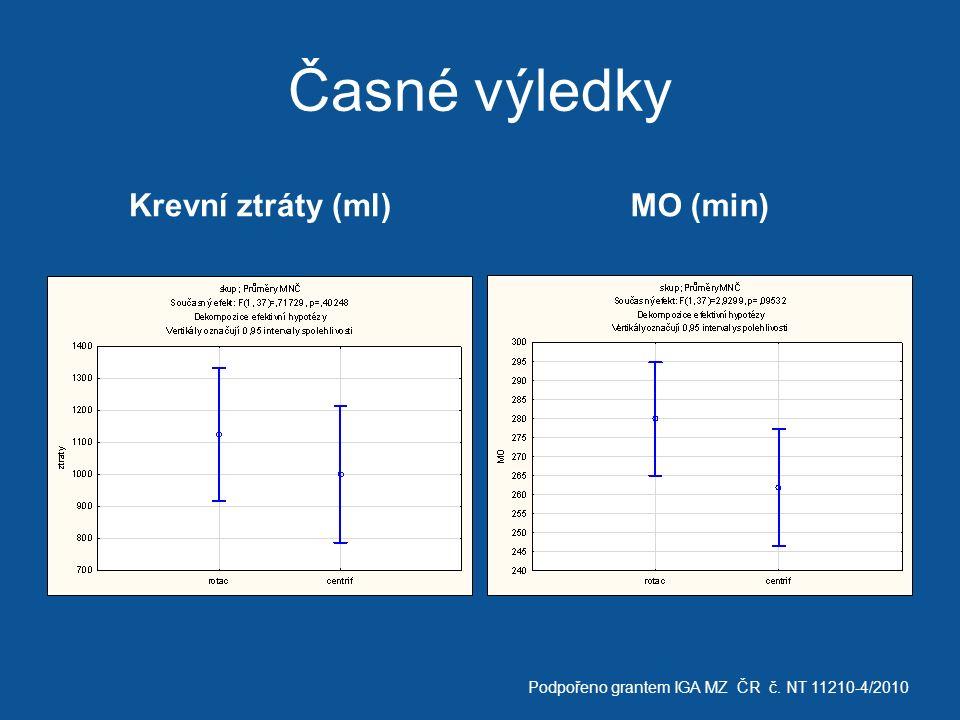 Časné výledky Krevní ztráty (ml)MO (min) Podpořeno grantem IGA MZ ČR č. NT 11210-4/2010