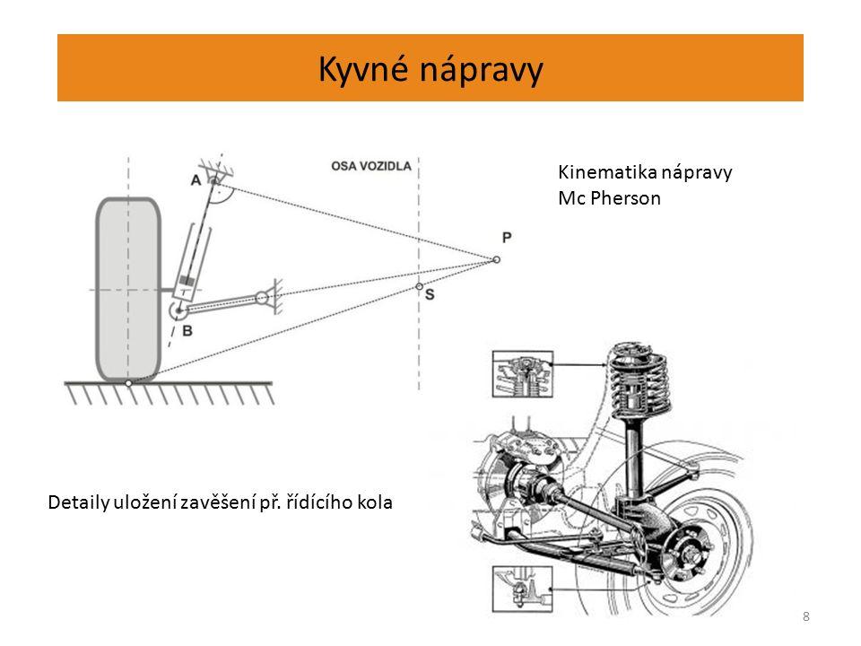 Kyvné nápravy 8 Kinematika nápravy Mc Pherson Detaily uložení zavěšení př. řídícího kola