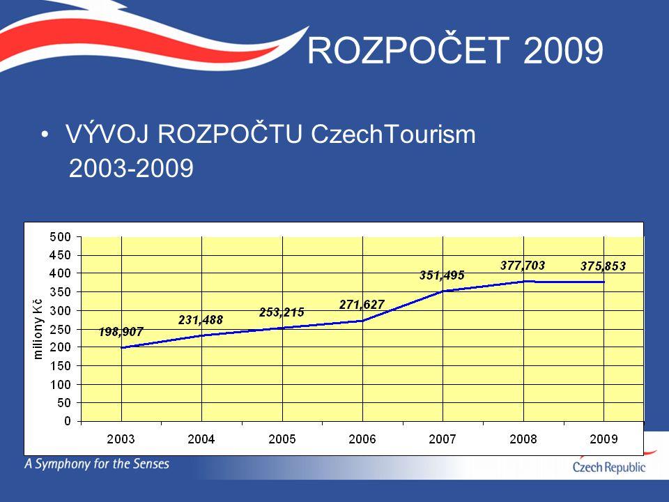 ROZPOČET 2009 VÝVOJ ROZPOČTU CzechTourism 2003-2009