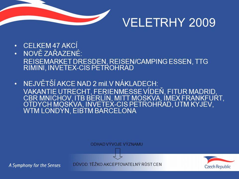 VELETRHY 2009 CELKEM 47 AKCÍ NOVĚ ZAŘAZENÉ: REISEMARKET DRESDEN, REISEN/CAMPING ESSEN, TTG RIMINI, INVETEX-CIS PETROHRAD NEJVĚTŠÍ AKCE NAD 2 mil.V NÁKLADECH: VAKANTIE UTRECHT, FERIENMESSE VÍDEŇ, FITUR MADRID, CBR MNICHOV, ITB BERLÍN, MITT MOSKVA, IMEX FRANKFURT, OTDYCH MOSKVA, INVETEX-CIS PETROHRAD, UTM KYJEV, WTM LONDÝN, EIBTM BARCELONA DŮVOD: TĚŽKO AKCEPTOVATELNÝ RŮST CEN ODHAD VÝVOJE VÝZNAMU