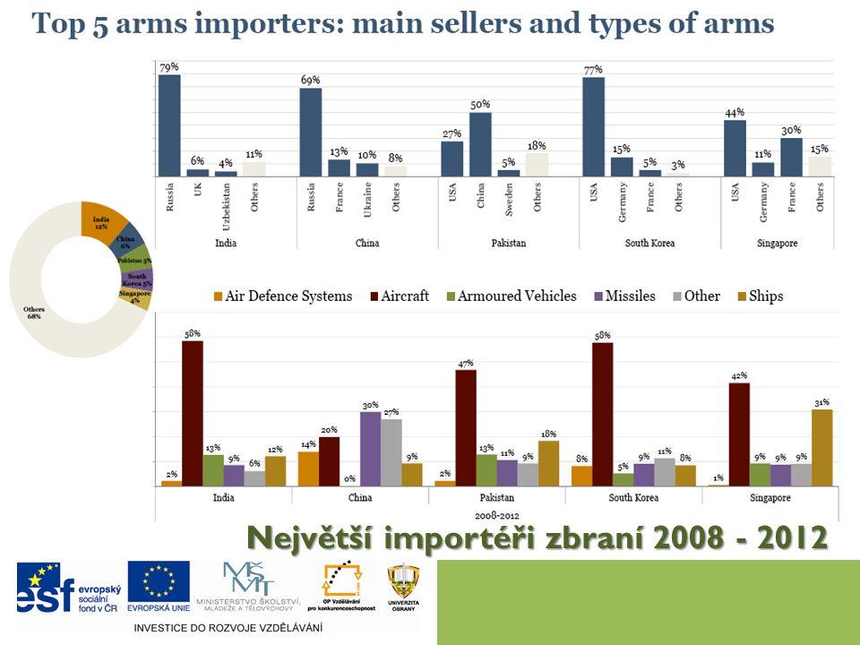 Největší importéři zbraní 2008 - 2012