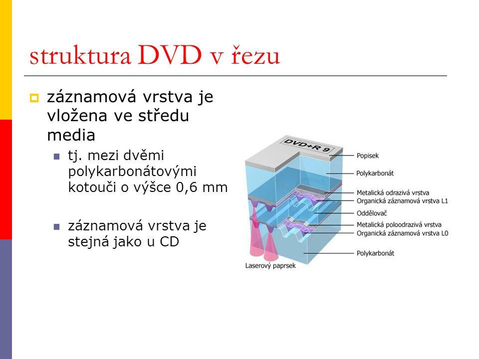 struktura DVD v řezu  záznamová vrstva je vložena ve středu media tj. mezi dvěmi polykarbonátovými kotouči o výšce 0,6 mm záznamová vrstva je stejná