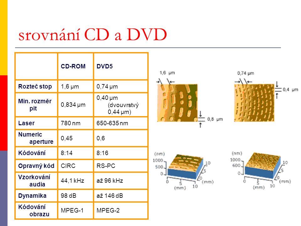 srovnání CD a DVD CD-ROMDVD5 Rozteč stop1,6 µm0,74 µm Min. rozměr pit 0,834 µm 0,40 µm (dvouvrstvý 0,44 µm) Laser780 nm650-635 nm Numeric aperture 0,4