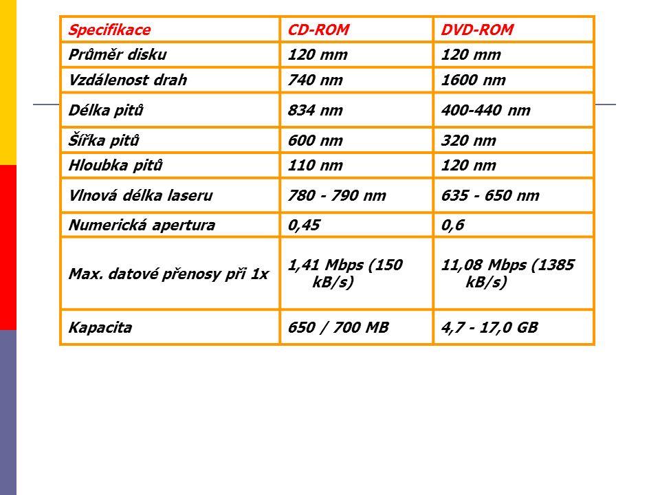 SpecifikaceCD-ROMDVD-ROM Průměr disku120 mm Vzdálenost drah740 nm1600 nm Délka pitů834 nm400-440 nm Šířka pitů600 nm320 nm Hloubka pitů110 nm120 nm Vl