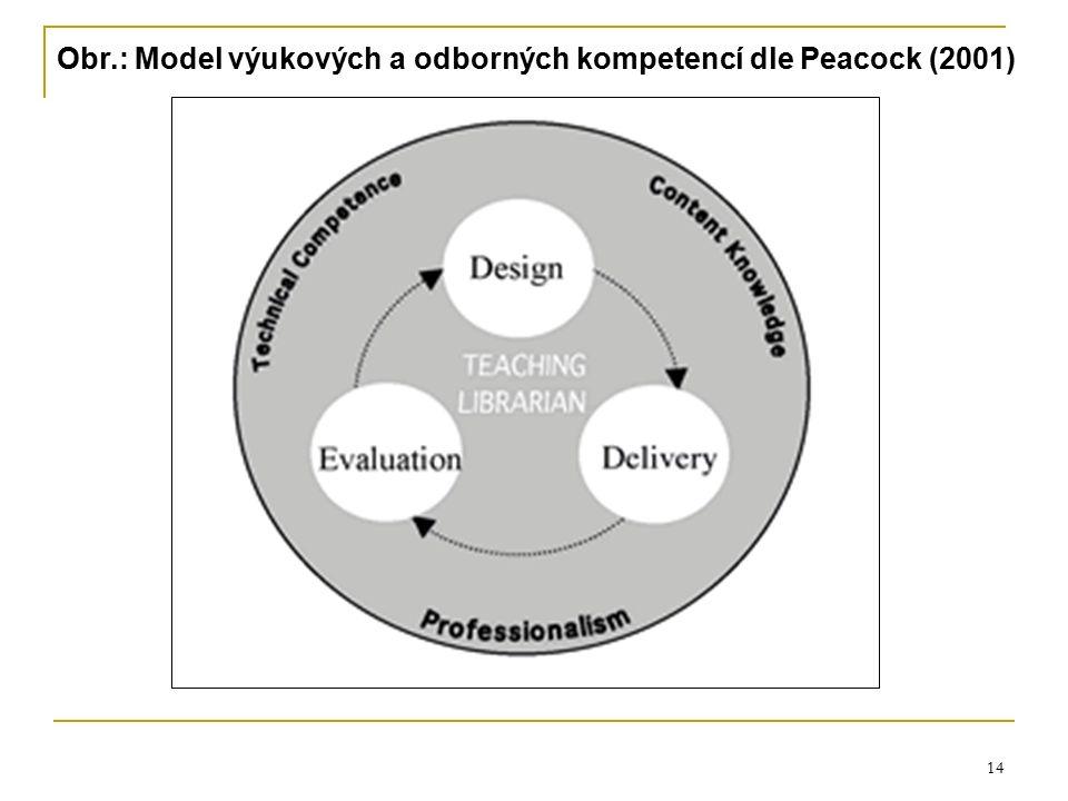 14 Obr.: Model výukových a odborných kompetencí dle Peacock (2001)