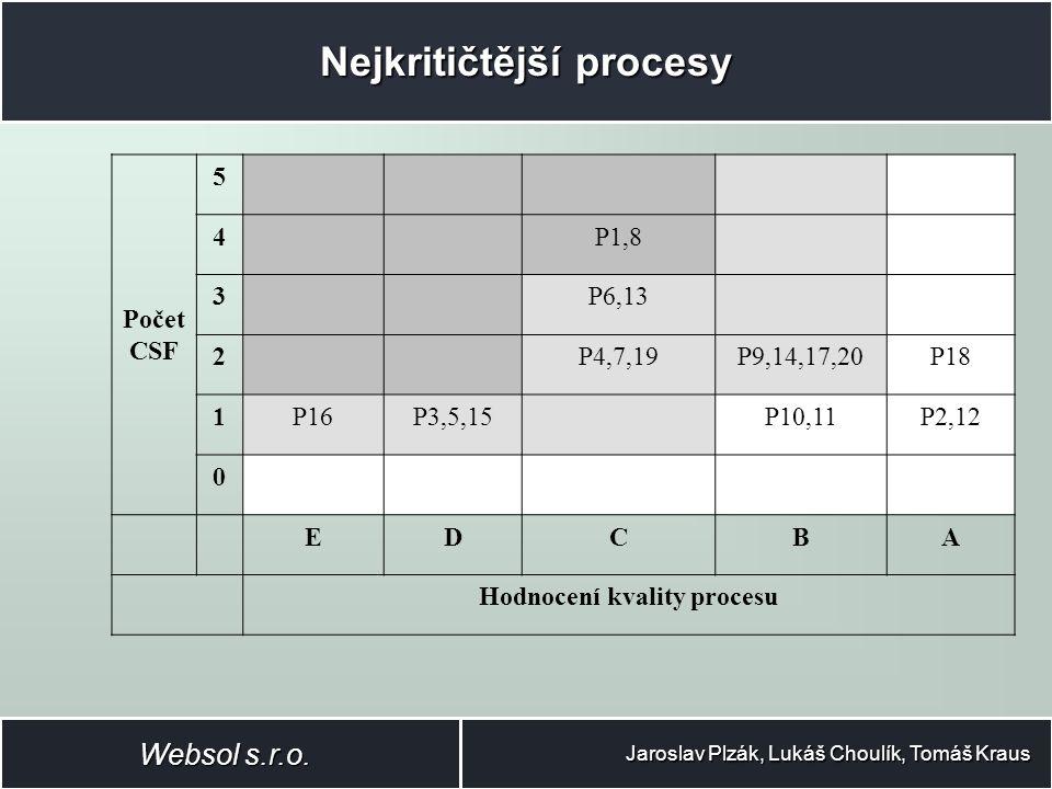 Nejkritičtější procesy Jaroslav Plzák, Lukáš Choulík, Tomáš Kraus Websol s.r.o.