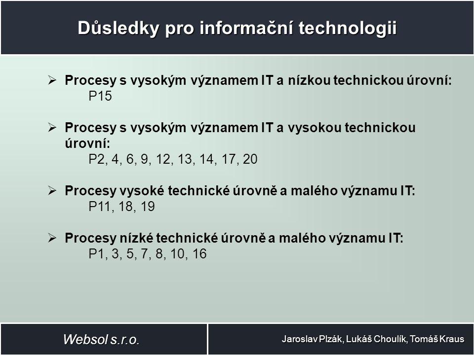 Důsledky pro informační technologii Jaroslav Plzák, Lukáš Choulík, Tomáš Kraus  Procesy s vysokým významem IT a nízkou technickou úrovní: P15  Procesy s vysokým významem IT a vysokou technickou úrovní: P2, 4, 6, 9, 12, 13, 14, 17, 20  Procesy vysoké technické úrovně a malého významu IT: P11, 18, 19  Procesy nízké technické úrovně a malého významu IT: P1, 3, 5, 7, 8, 10, 16 Websol s.r.o.