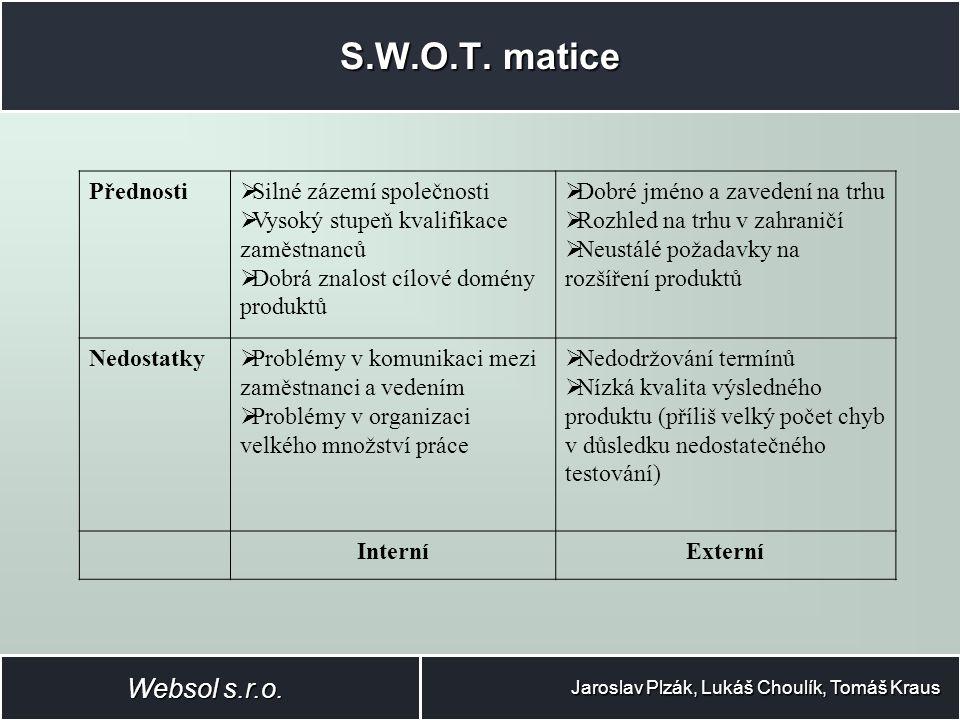 Kritické faktory úspěchu (CSF) Jaroslav Plzák, Lukáš Choulík, Tomáš Kraus F1 - Vytvoření interních předpisů pro komunikaci mezi zaměstnanci a řízení projektů F2 - Zvýšení počtu kvalifikovaných zaměstnanců F3 - Sledování vývoje v oblasti F4 - Získání nových zákazníků F5 - Vstup na trh v dalších zemích Evropy Websol s.r.o.