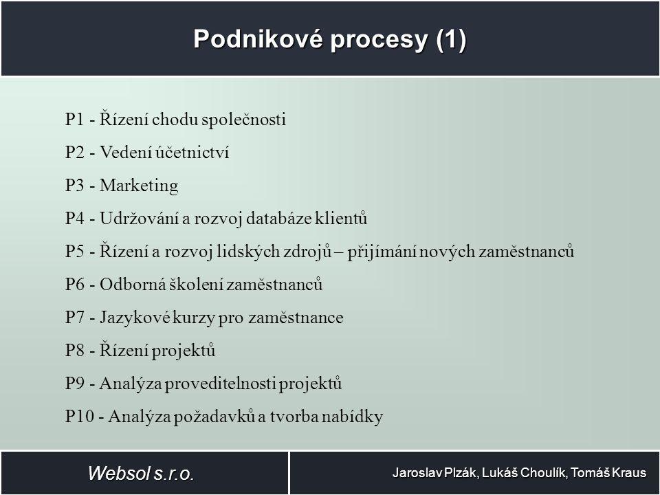 Podnikové procesy (2) Jaroslav Plzák, Lukáš Choulík, Tomáš Kraus P11 - Tvorba specifikace P12 - Návrh architektury P13 - Tvorba projektové dokumentace P14 - Implementace P15 - Testování P16 - Správa změn a správa verzí P17 - Nasazení a údržba produktů P18 - Komunikace s klienty P19 - Školení a prezentace pro klienty P20 - Inovace HW a SW, zavádění nových technologií Websol s.r.o.