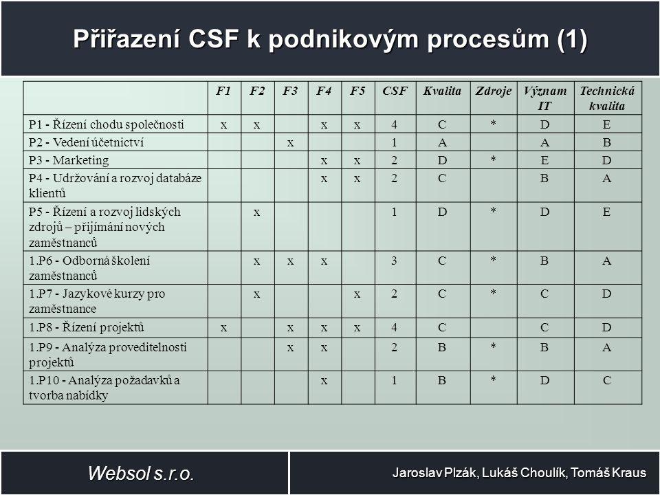 Přiřazení CSF k podnikovým procesům (2) Jaroslav Plzák, Lukáš Choulík, Tomáš Kraus Websol s.r.o.