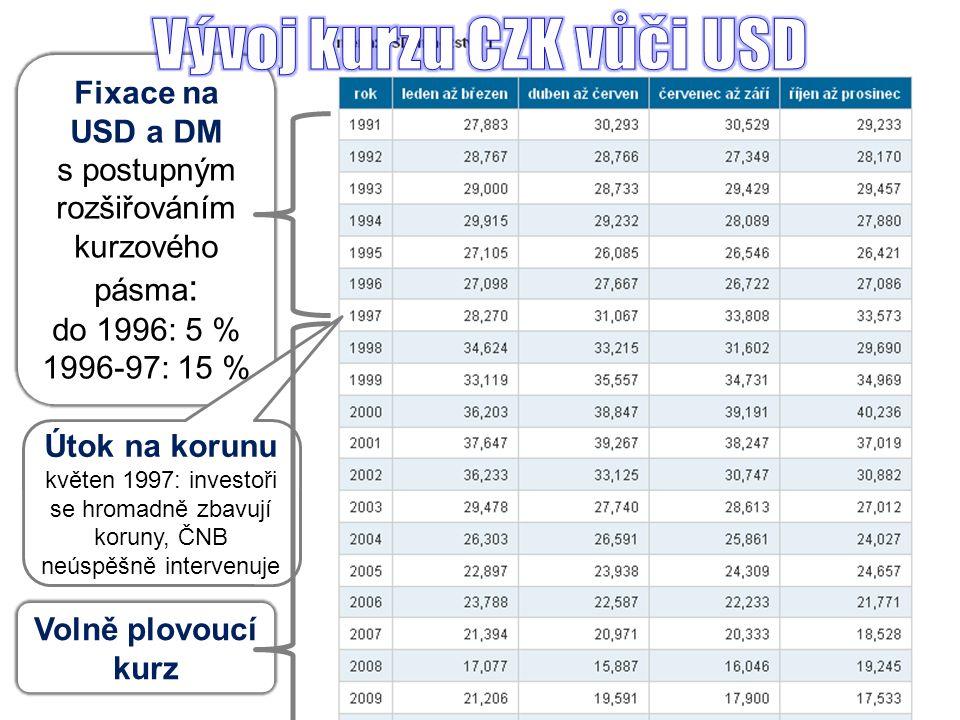 Volně plovoucí kurz Fixace na USD a DM s postupným rozšiřováním kurzového pásma : do 1996: 5 % 1996-97: 15 % Útok na korunu květen 1997: investoři se hromadně zbavují koruny, ČNB neúspěšně intervenuje