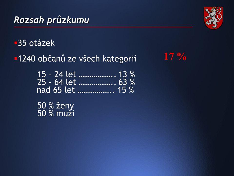Rozsah průzkumu  35 otázek  1240 občanů ze všech kategorií 15 – 24 let ……………..