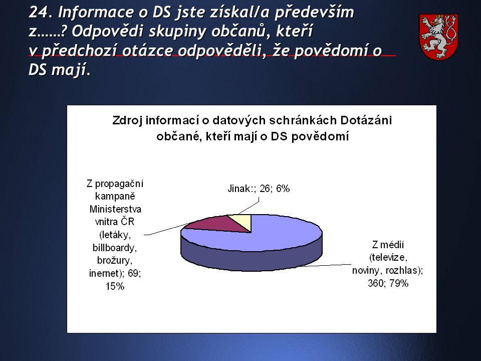 24. Informace o DS jste získal/a především z…….