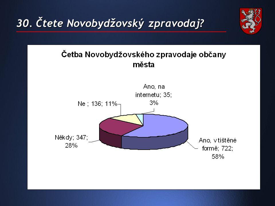 30. Čtete Novobydžovský zpravodaj