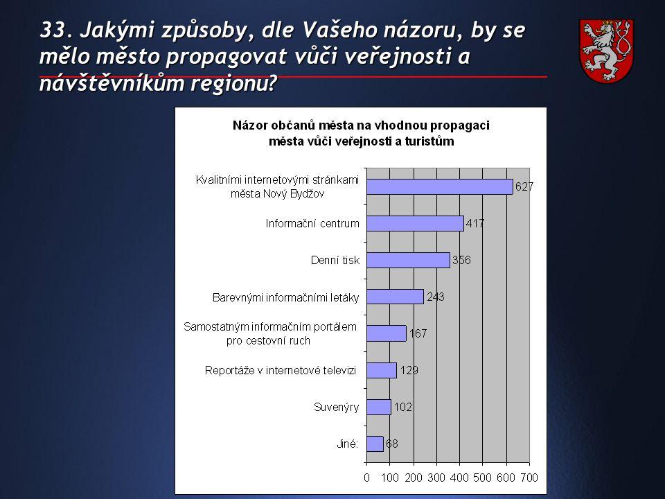 33. Jakými způsoby, dle Vašeho názoru, by se mělo město propagovat vůči veřejnosti a návštěvníkům regionu?