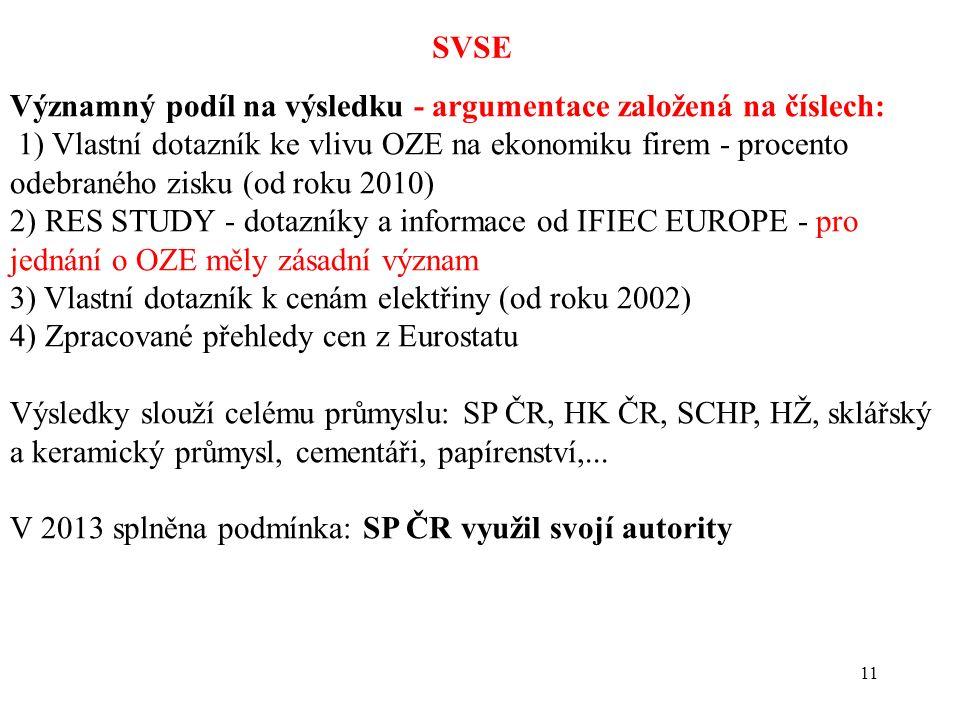 11 SVSE Významný podíl na výsledku - argumentace založená na číslech: 1) Vlastní dotazník ke vlivu OZE na ekonomiku firem - procento odebraného zisku (od roku 2010) 2) RES STUDY - dotazníky a informace od IFIEC EUROPE - pro jednání o OZE měly zásadní význam 3) Vlastní dotazník k cenám elektřiny (od roku 2002) 4) Zpracované přehledy cen z Eurostatu Výsledky slouží celému průmyslu: SP ČR, HK ČR, SCHP, HŽ, sklářský a keramický průmysl, cementáři, papírenství,...