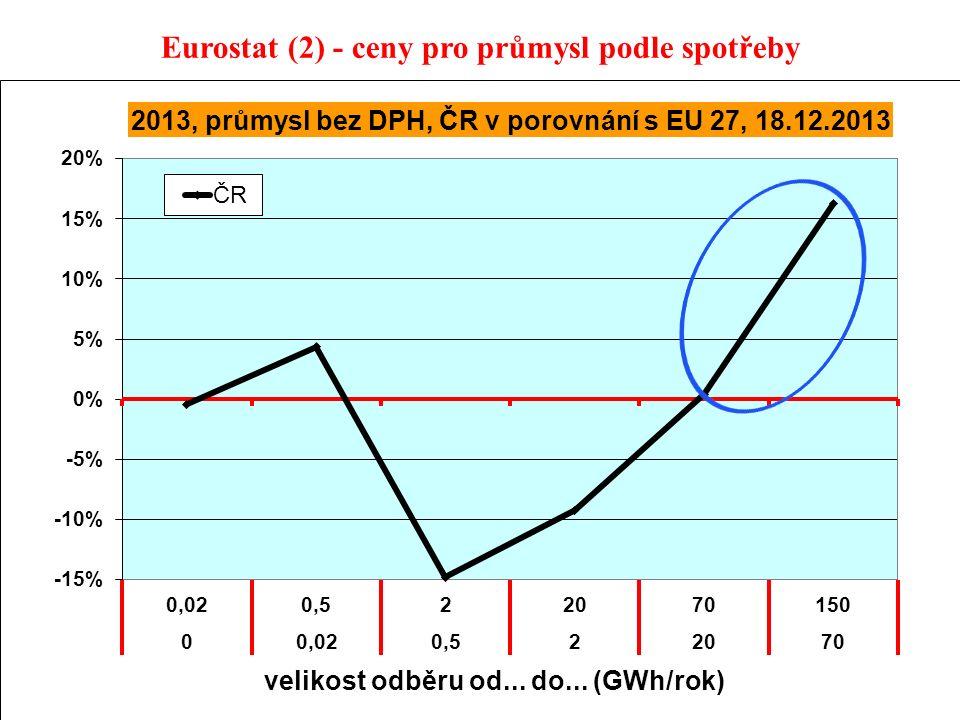 13 Eurostat (2) - ceny pro průmysl podle spotřeby