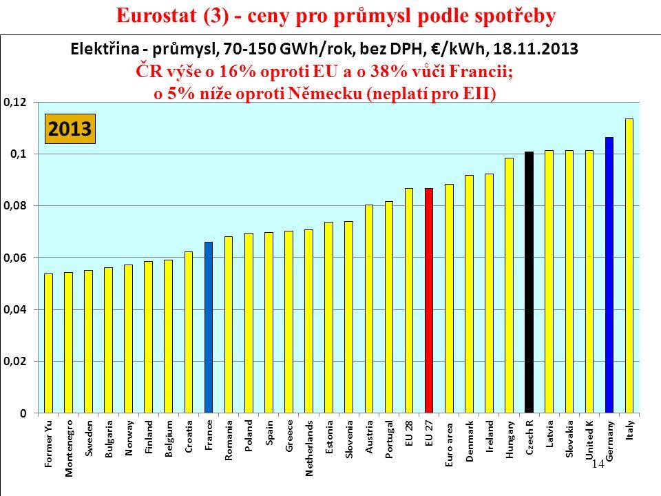 14 Eurostat (3) - ceny pro průmysl podle spotřeby