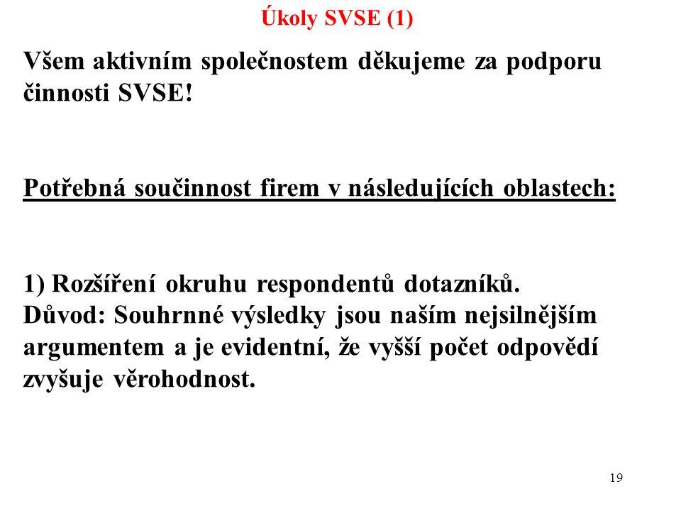 19 Úkoly SVSE (1) Všem aktivním společnostem děkujeme za podporu činnosti SVSE! Potřebná součinnost firem v následujících oblastech: 1) Rozšíření okru