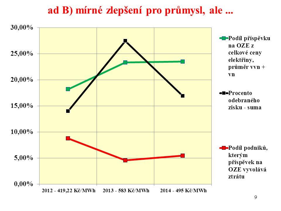 9 ad B) mírné zlepšení pro průmysl, ale...
