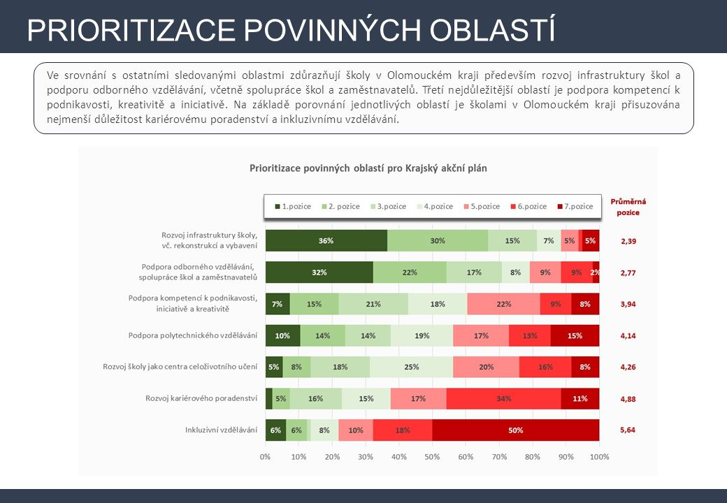 Ve srovnání s ostatními sledovanými oblastmi zdůrazňují školy v Olomouckém kraji především rozvoj infrastruktury škol a podporu odborného vzdělávání, včetně spolupráce škol a zaměstnavatelů.