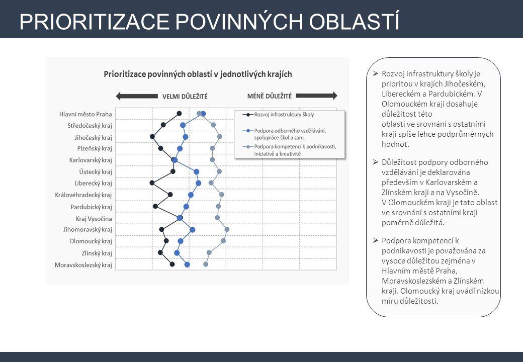 PRIORITIZACE POVINNÝCH OBLASTÍ  Rozvoj infrastruktury školy je prioritou v krajích Jihočeském, Libereckém a Pardubickém.