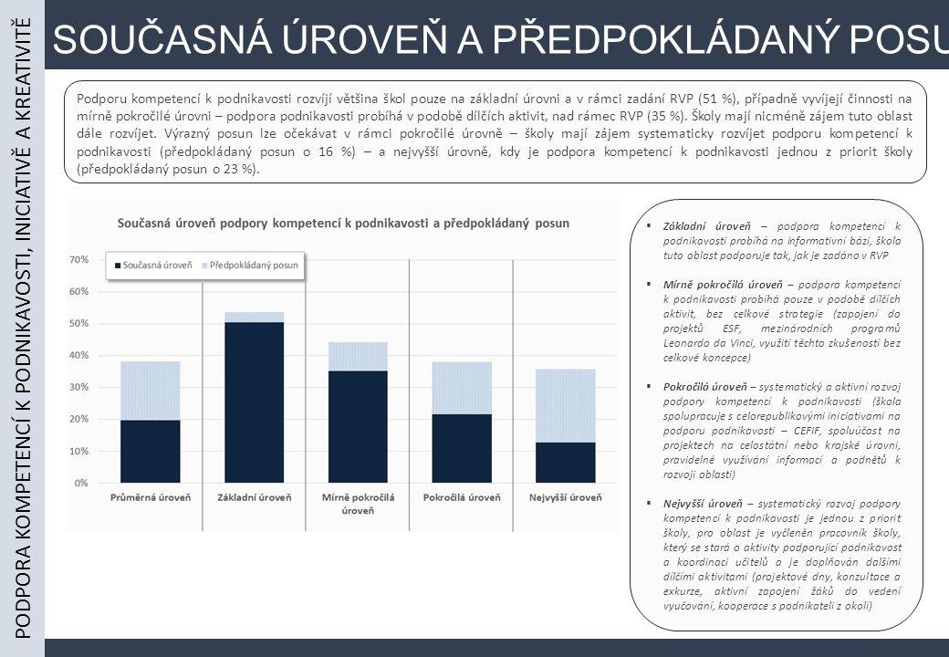 SOUČASNÁ ÚROVEŇ A PŘEDPOKLÁDANÝ POSUN Podporu kompetencí k podnikavosti rozvíjí většina škol pouze na základní úrovni a v rámci zadání RVP (51 %), případně vyvíjejí činnosti na mírně pokročilé úrovni – podpora podnikavosti probíhá v podobě dílčích aktivit, nad rámec RVP (35 %).