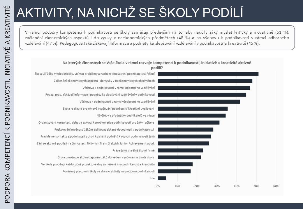 AKTIVITY, NA NICHŽ SE ŠKOLY PODÍLÍ PODPORA KOMPETENCÍ K PODNIKAVOSTI, INICIATIVĚ A KREATIVITĚ V rámci podpory kompetencí k podnikavosti se školy zaměřují především na to, aby naučily žáky myslet kriticky a inovativně (51 %), začlenění ekonomických aspektů i do výuky v neekonomických předmětech (48 %) a na výchovu k podnikavosti v rámci odborného vzdělávání (47 %).