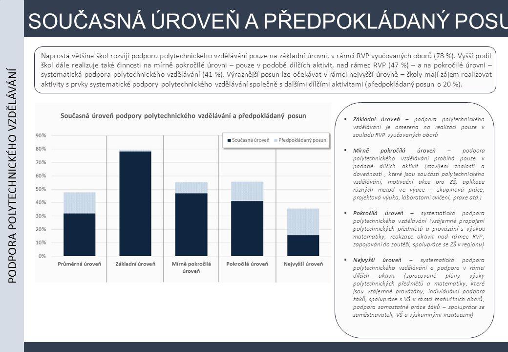 SOUČASNÁ ÚROVEŇ A PŘEDPOKLÁDANÝ POSUN Naprostá většina škol rozvíjí podporu polytechnického vzdělávání pouze na základní úrovni, v rámci RVP vyučovaných oborů (78 %).