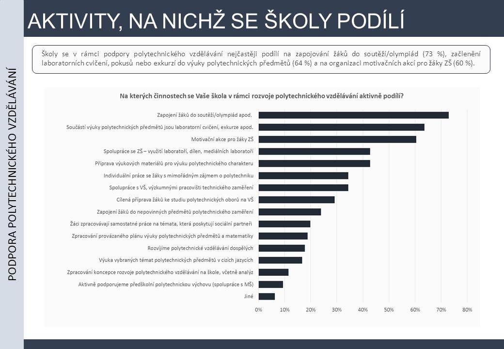 AKTIVITY, NA NICHŽ SE ŠKOLY PODÍLÍ Školy se v rámci podpory polytechnického vzdělávání nejčastěji podílí na zapojování žáků do soutěží/olympiád (73 %), začlenění laboratorních cvičení, pokusů nebo exkurzí do výuky polytechnických předmětů (64 %) a na organizaci motivačních akcí pro žáky ZŠ (60 %).