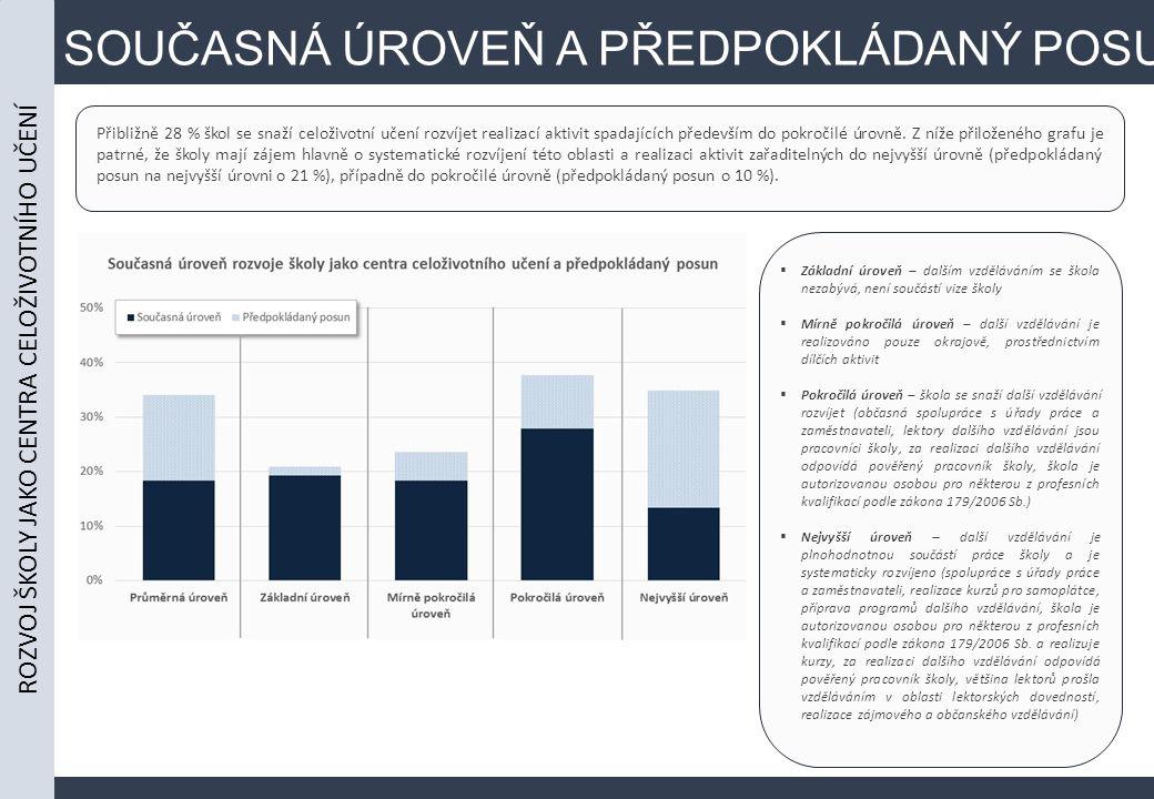 SOUČASNÁ ÚROVEŇ A PŘEDPOKLÁDANÝ POSUN Přibližně 28 % škol se snaží celoživotní učení rozvíjet realizací aktivit spadajících především do pokročilé úrovně.