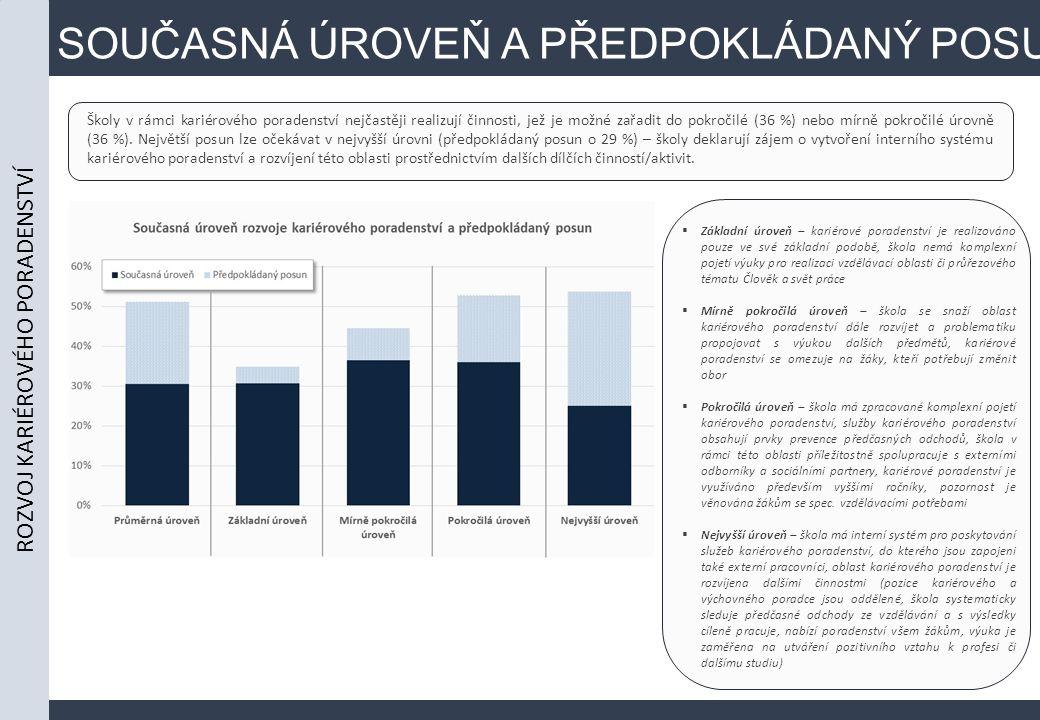 SOUČASNÁ ÚROVEŇ A PŘEDPOKLÁDANÝ POSUN Školy v rámci kariérového poradenství nejčastěji realizují činnosti, jež je možné zařadit do pokročilé (36 %) nebo mírně pokročilé úrovně (36 %).