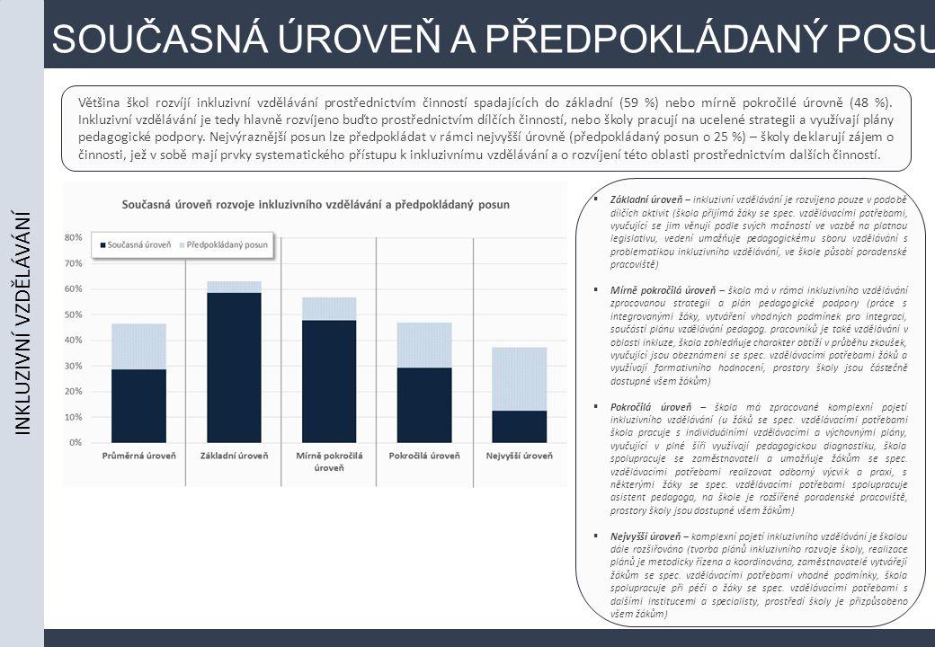 SOUČASNÁ ÚROVEŇ A PŘEDPOKLÁDANÝ POSUN Většina škol rozvíjí inkluzivní vzdělávání prostřednictvím činností spadajících do základní (59 %) nebo mírně pokročilé úrovně (48 %).