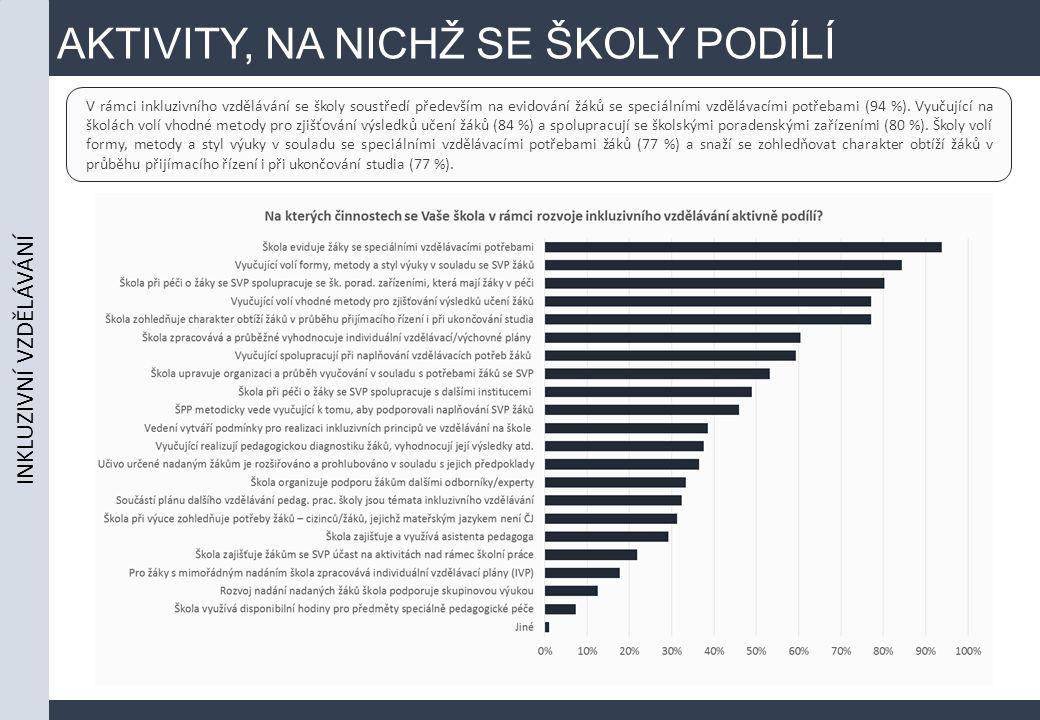 AKTIVITY, NA NICHŽ SE ŠKOLY PODÍLÍ INKLUZIVNÍ VZDĚLÁVÁNÍ V rámci inkluzivního vzdělávání se školy soustředí především na evidování žáků se speciálními vzdělávacími potřebami (94 %).