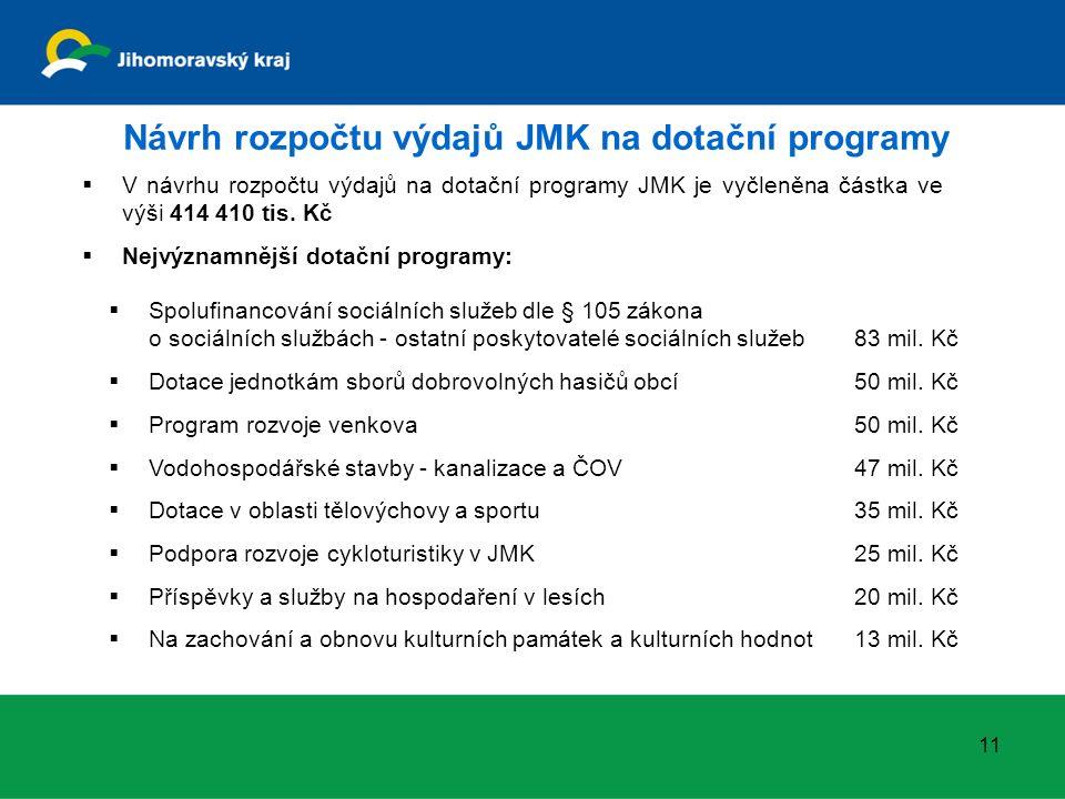 Návrh rozpočtu výdajů JMK na dotační programy 11  V návrhu rozpočtu výdajů na dotační programy JMK je vyčleněna částka ve výši 414 410 tis.