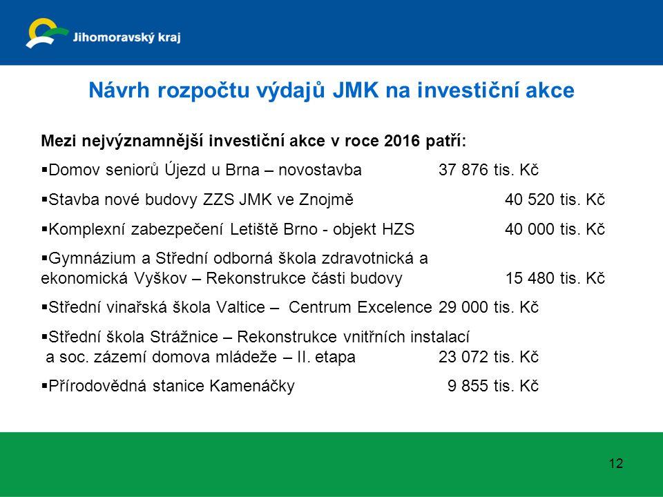 Návrh rozpočtu výdajů JMK na investiční akce Mezi nejvýznamnější investiční akce v roce 2016 patří:  Domov seniorů Újezd u Brna – novostavba37 876 tis.