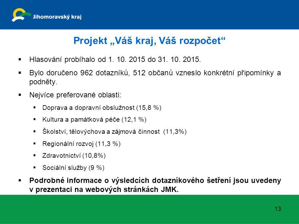 """Projekt """"Váš kraj, Váš rozpočet  Hlasování probíhalo od 1."""