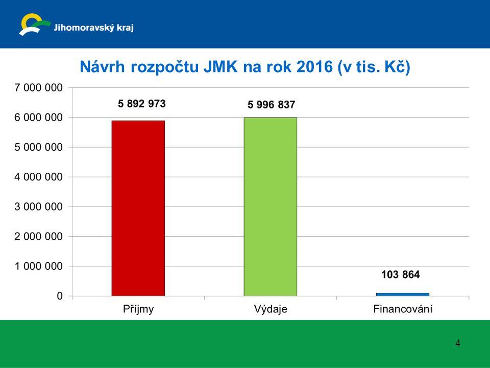 Návrh rozpočtu JMK na rok 2016 (v tis. Kč) 4