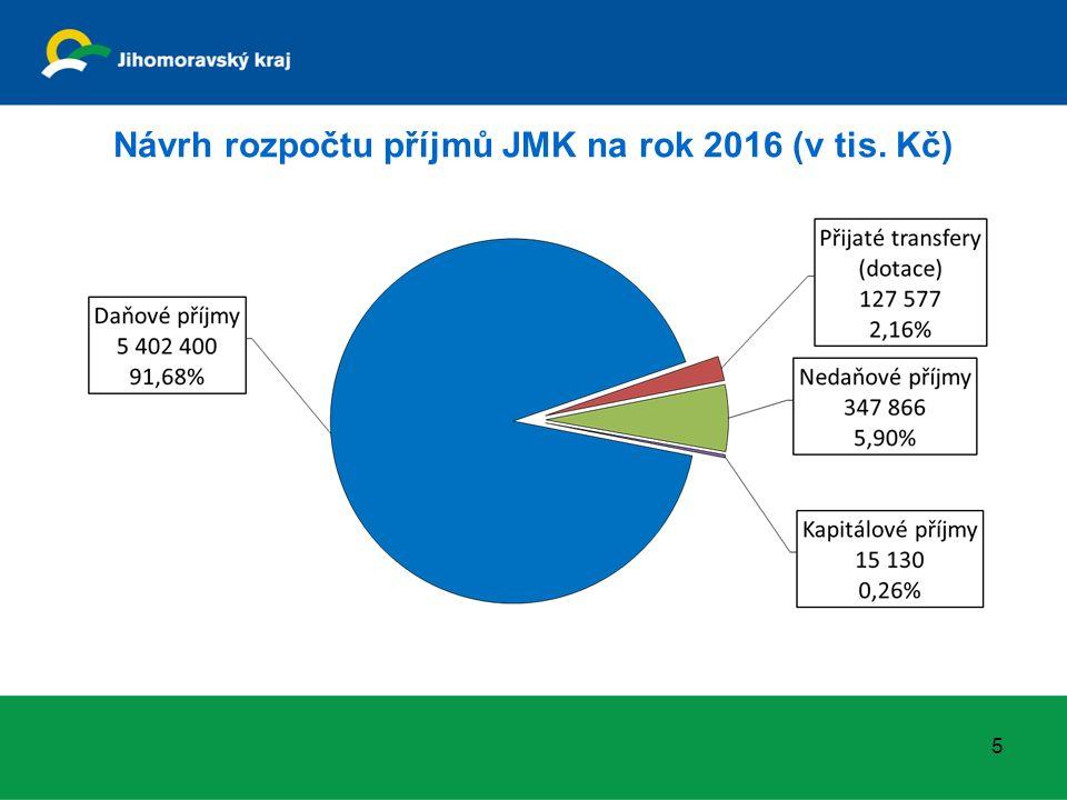Návrh rozpočtu příjmů JMK na rok 2016 (v tis. Kč) 5
