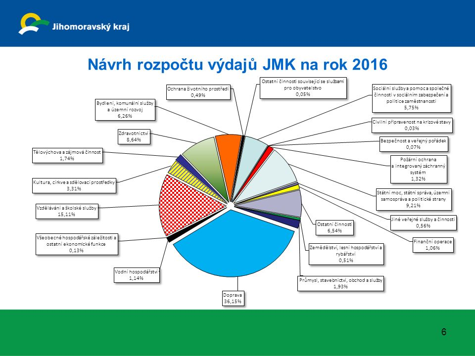 Návrh rozpočtu výdajů JMK na rok 2016 6