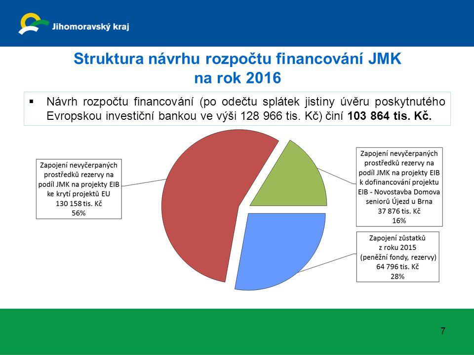 Návrh rozpočtu výdajů JMK na rok 2016 dle druhu výdajů (v tis. Kč) 8