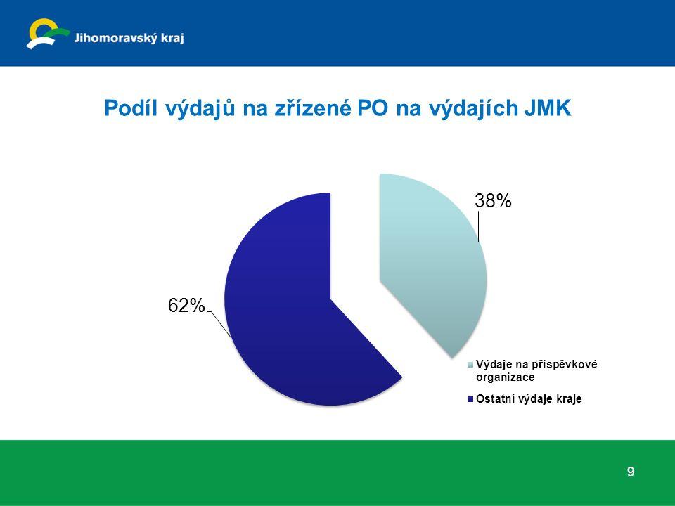 Podíl výdajů na zřízené PO na výdajích JMK 9