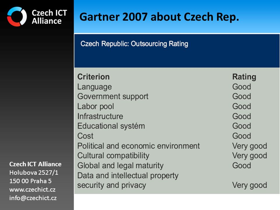 IT cooperation in Czech Republic Great many of originally Czech SW companies with profound IT knowledge between 50-500 employees – best target for European cooperation (not only supplier, but also partner) Representation of all major IT brands with global presence Tiny start-up with local orientation Czech ICT Alliance Holubova 2527/1 150 00 Praha 5 www.czechict.cz info@czechict.cz